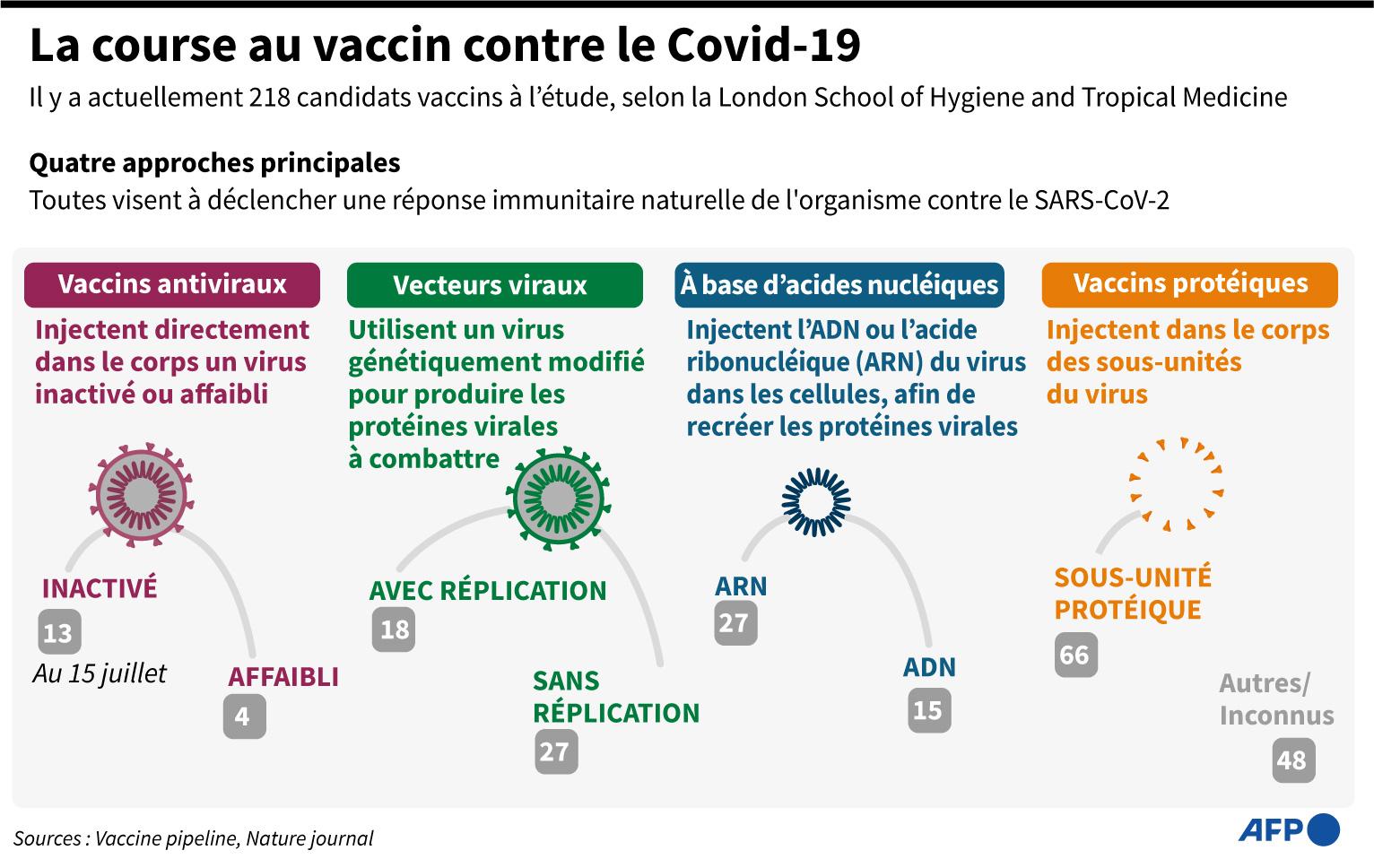 Vaccin anti-Covid-19 : les accords entre États et laboratoires se multiplient