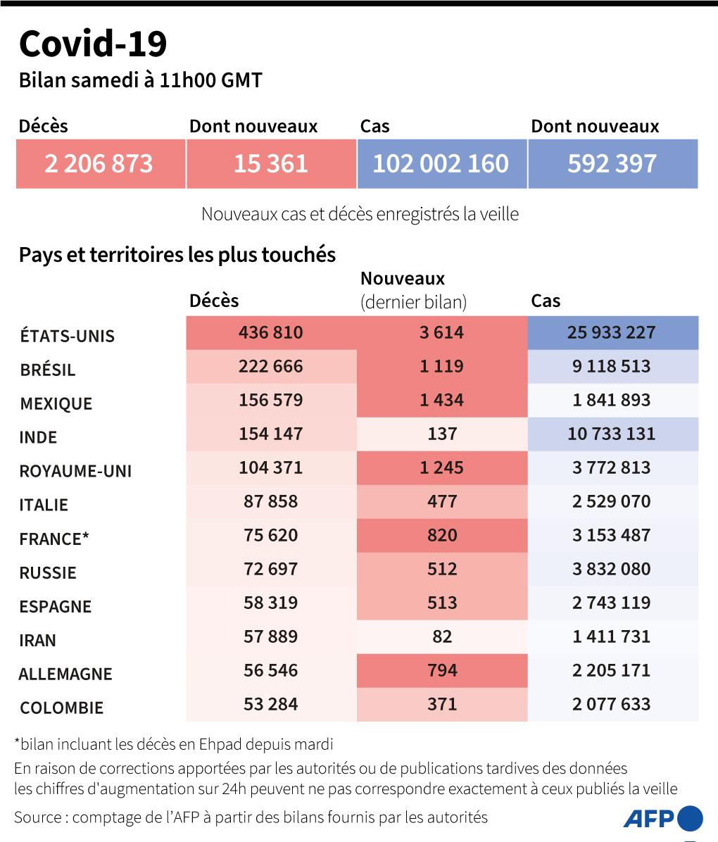 Covid-19: le nombre de malades hospitalisés reste élevé en France