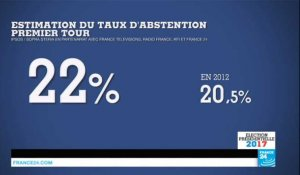 Présidentielle 2017 en France : Le taux d'abstention estimé à 22%