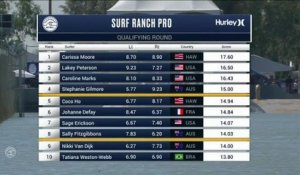 Adrénaline - Surf : Lakey Peterson with a 7 Wave from Surf Ranch Pro, Women's Championship Tour - Qualifying Round