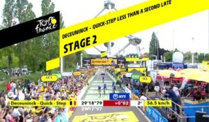 Deceuninck - quick-Step à moins d'une seconde / Deceuninck - quick-Step less than a second late - Étape 2 / Stage 2 - Tour de France 2019