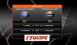 Efes Istanbul domine Barcelone et se qualifie pour le Final Four - Basket - Euroligue (H)