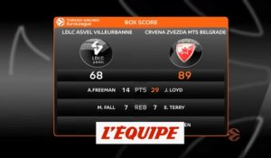 Les temps forts d'Asvel - Étoile Rouge - Basket - Euroligue (H)